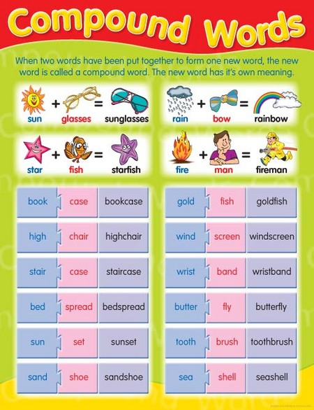 Compound Words Chart Ziggies Educational Supplies