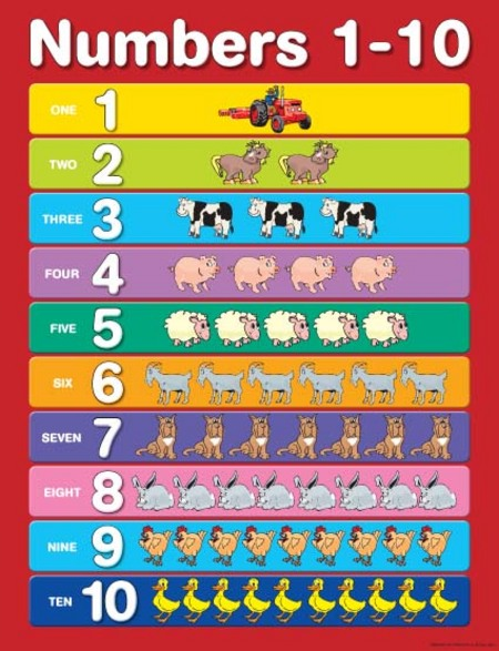 Number Names Worksheets number chart for kindergarten : Numbers 1-10 Chart - Ziggies Educational Supplies